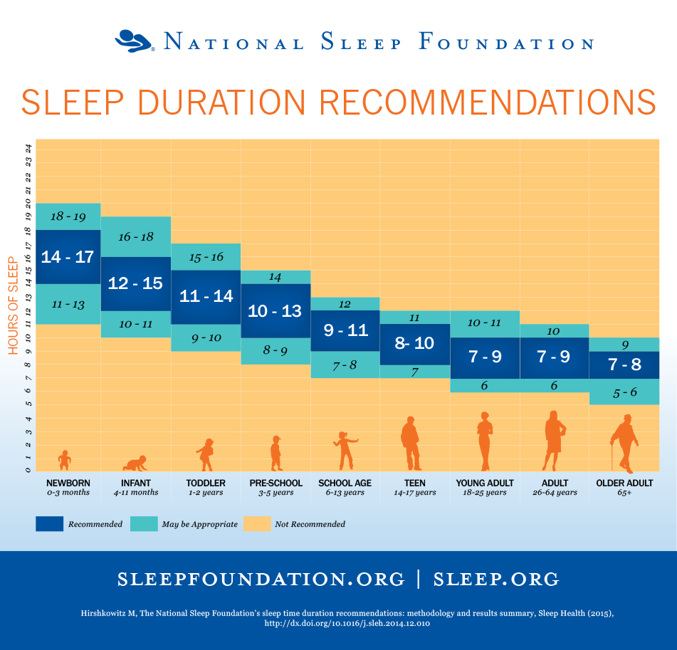 NSF sleep needs